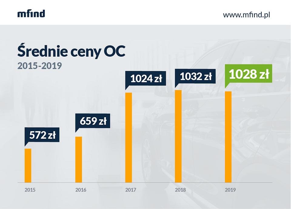 Średnie ceny OC w Polsce 2015-1019