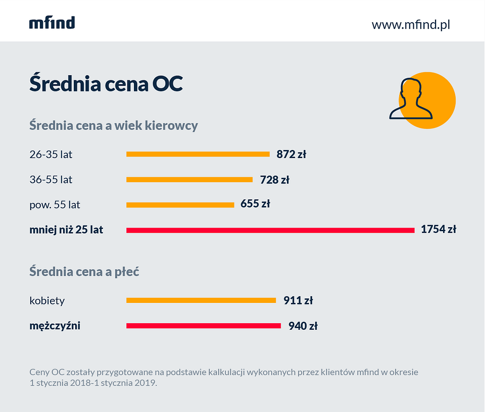 Średnia cena OC, a wiek kierowcy