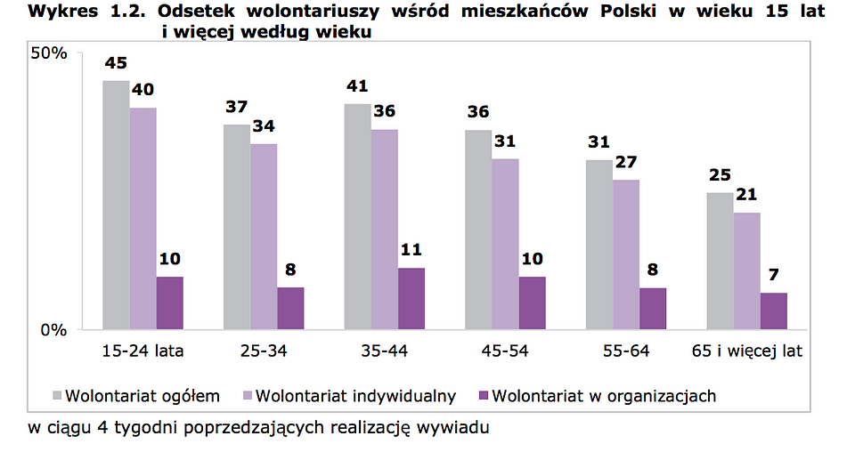 """Wolontariat w 2016 r.""  - raport GUS"