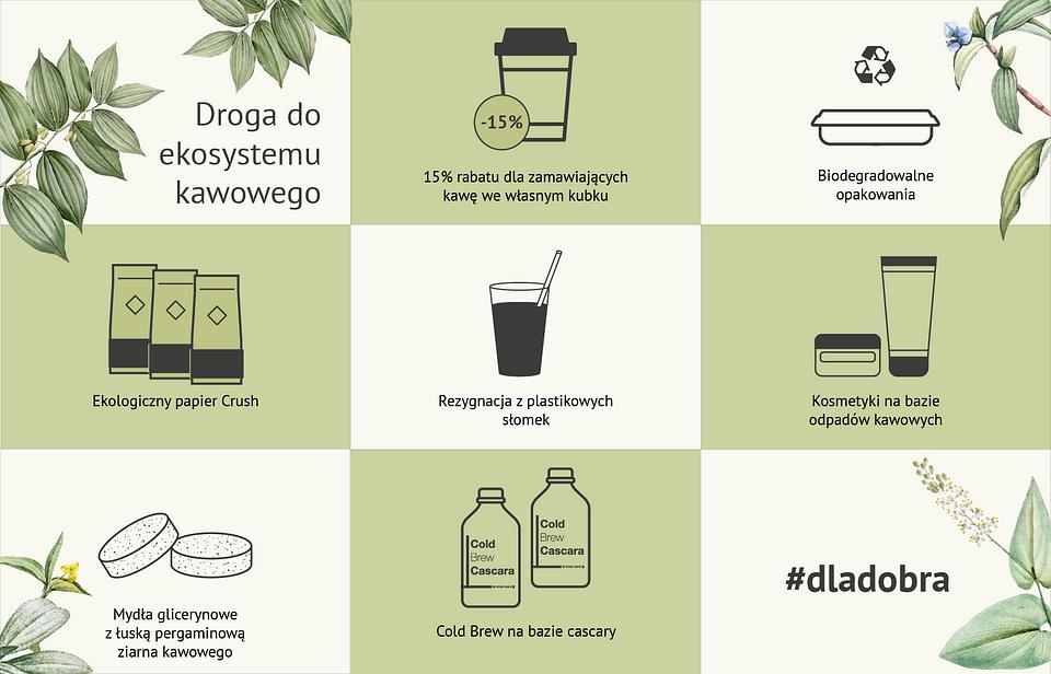 Ekosystem kawowy Etno Cafe