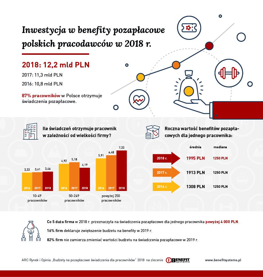 Infografika_Rynek_swiadczen_pozaplacowych_2018.jpg