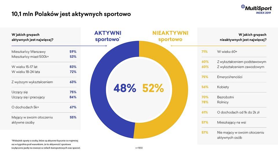 Aktywni_fizyczne_vs_aktywni_sportowo.jpg