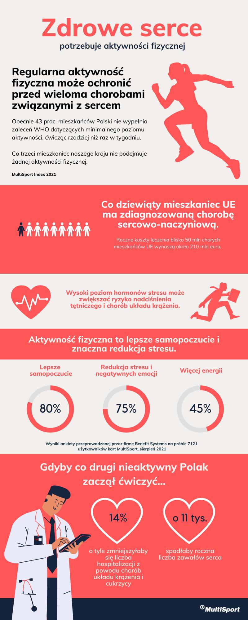 Infografika serce.png