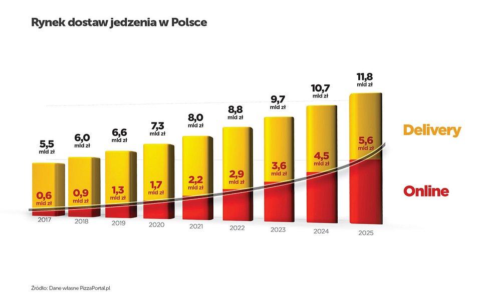 """Rynek dostaw jedzenia w Polsce. Źródło: PizzaPortal.pl """"Klikasz i jesz. Raport o rynku dostaw jedzenia w Polsce"""""""