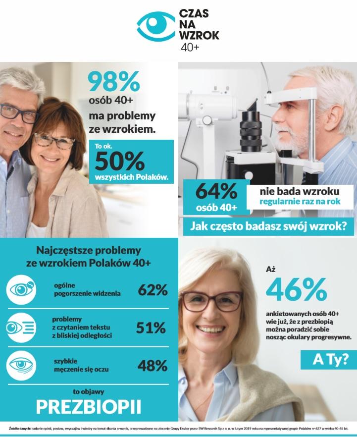 Infografika Czas Na Wzrok 40+ 2019.jpg