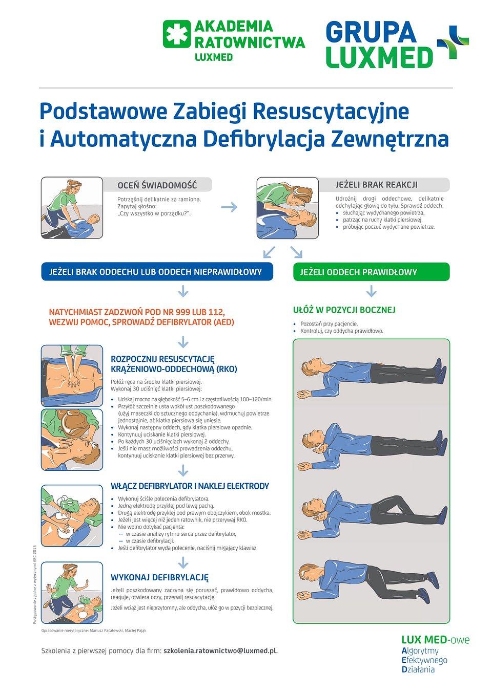 Podstawowe Zabiegi Resuscatycyjne i Automatyczna Defibrylacja Zewnętrzna plakat Grupa LUX MED-1.jpg