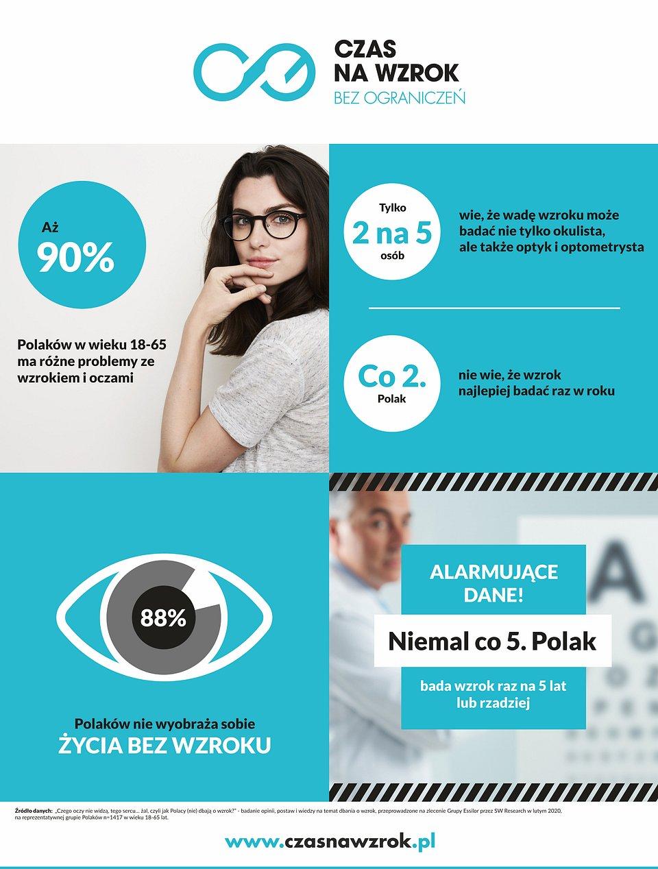 """* Źródło danych: """"Czego oczy nie widzą, tego sercu… żal, czyli jak Polacy (nie) dbają o wzrok?"""" - badanie opinii, postaw i wiedzy na temat dbania o wzrok, przeprowadzone na zlecenie Grupy Essilor przez SW Research w lutym 2020, na reprezentatywnej grupie Polaków n=1417 w wieku 18-65 lat."""