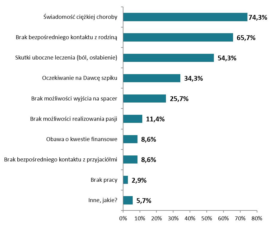 Powody spadku nastroju u Pacjentów w trakcie izolacji