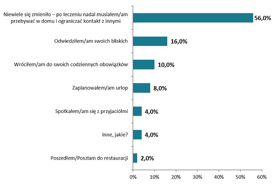 Aktywności Pacjentów po okresie szpitalnej izolacji.png