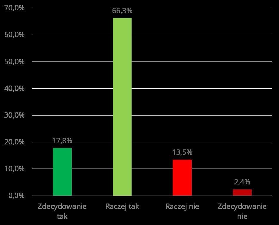 Czy Polacy chętnie udzielają szeroko rozumianej pomocy osobom potrzebującym? Ponad 4/5 ankietowanych wskazało, że pomaga innym.