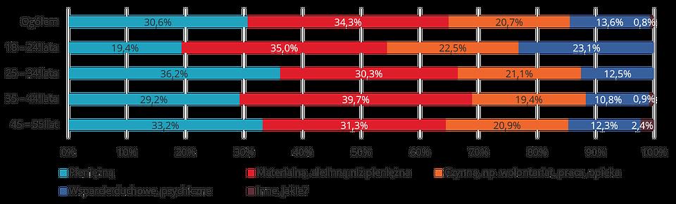 Preferowane formy pomocy w poszczególnych grupach wiekowych.