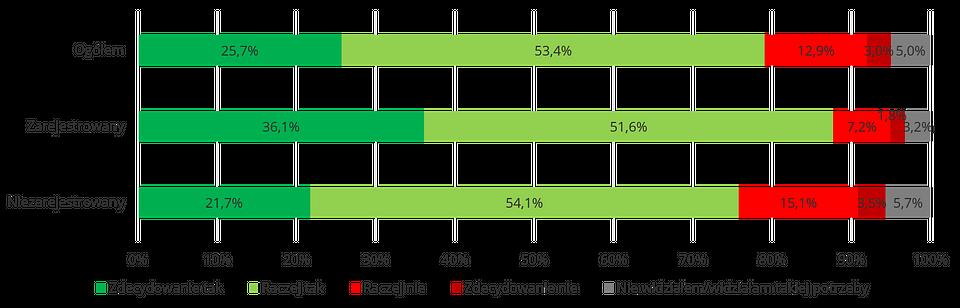 Działania pomocowe -respondenci, zarejestrowani jako potencjalni Dawcy szpiku, zdecydowanie częściej niż respondenci niezarejestrowani wskazywali, że w ciągu ostatniego roku włączali się w działania pomocowe.