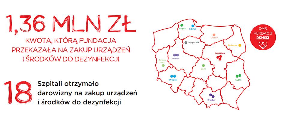 Program Rozwoju Polskiej Transplantologii.PNG
