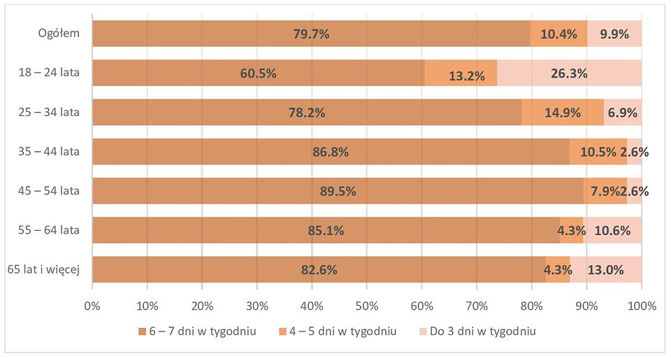 Wykres: Konsumpcja kawy ze względu na wiek.