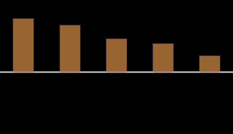 Wykres: Cenione właściwości kawy.