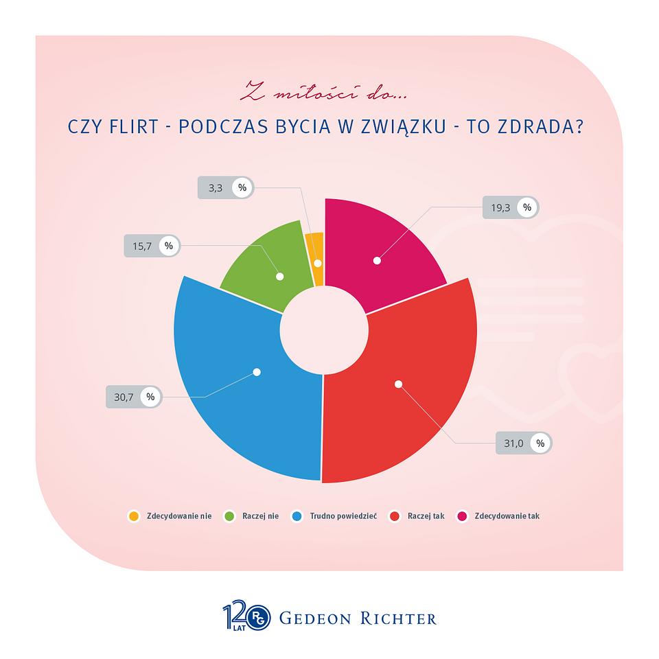 GR.grafiki do postow SOME-Czy flirt - podczas bycia .png