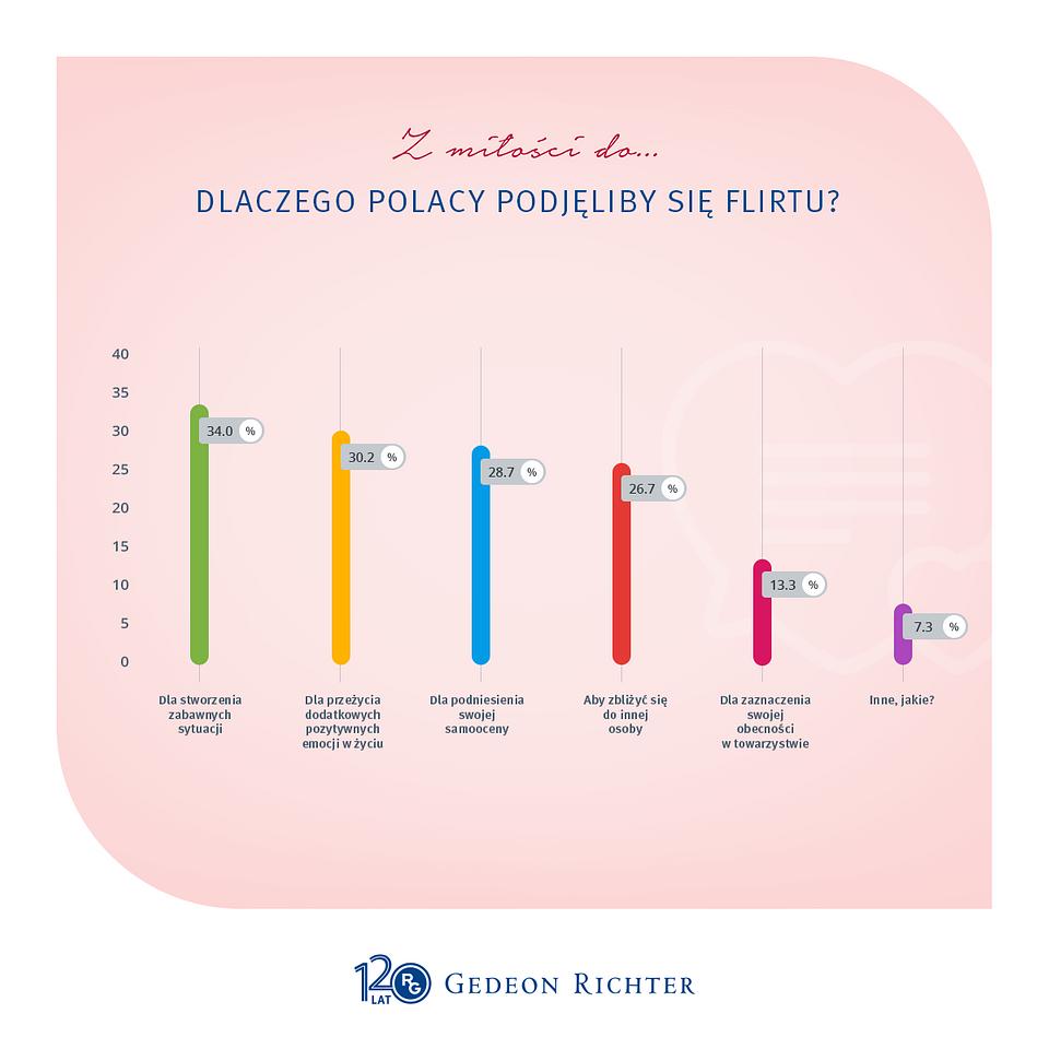 GR.grafiki do postow SOME-Dlaczego Polacy podjęliby się flirtu_.png