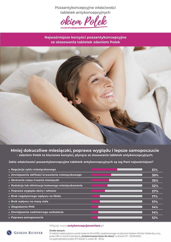 Korzyści antykoncepcji według Polek