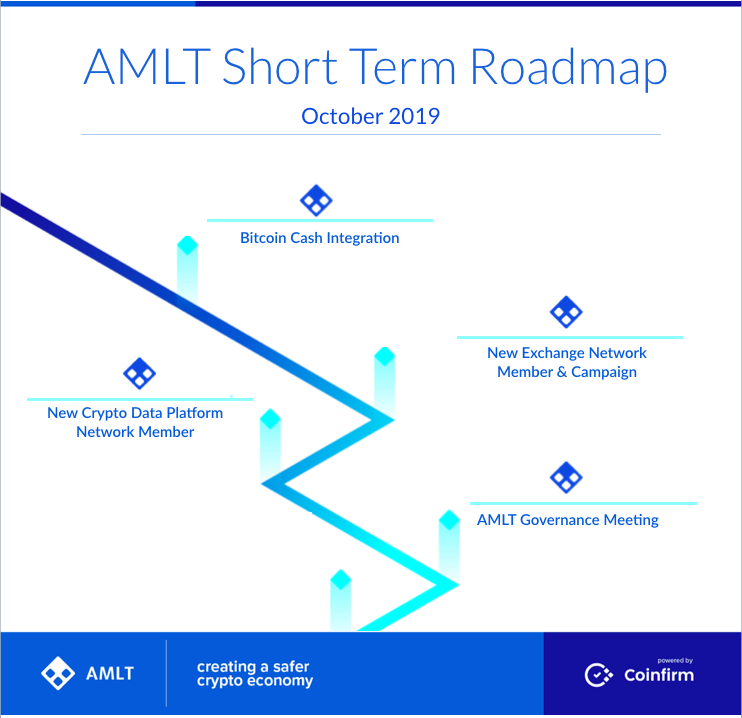 AMLT_Oct_Roadmap.png