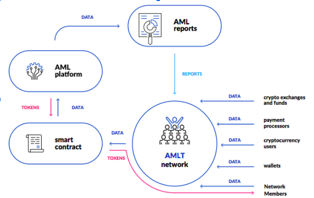 Image above shows the process of the AMLT Token Network by Coinfirm