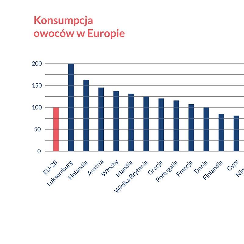 CZAS NA POLSKIE SUPER OWOCE Wykres konsumpcji owoców w Europie (1).jpg