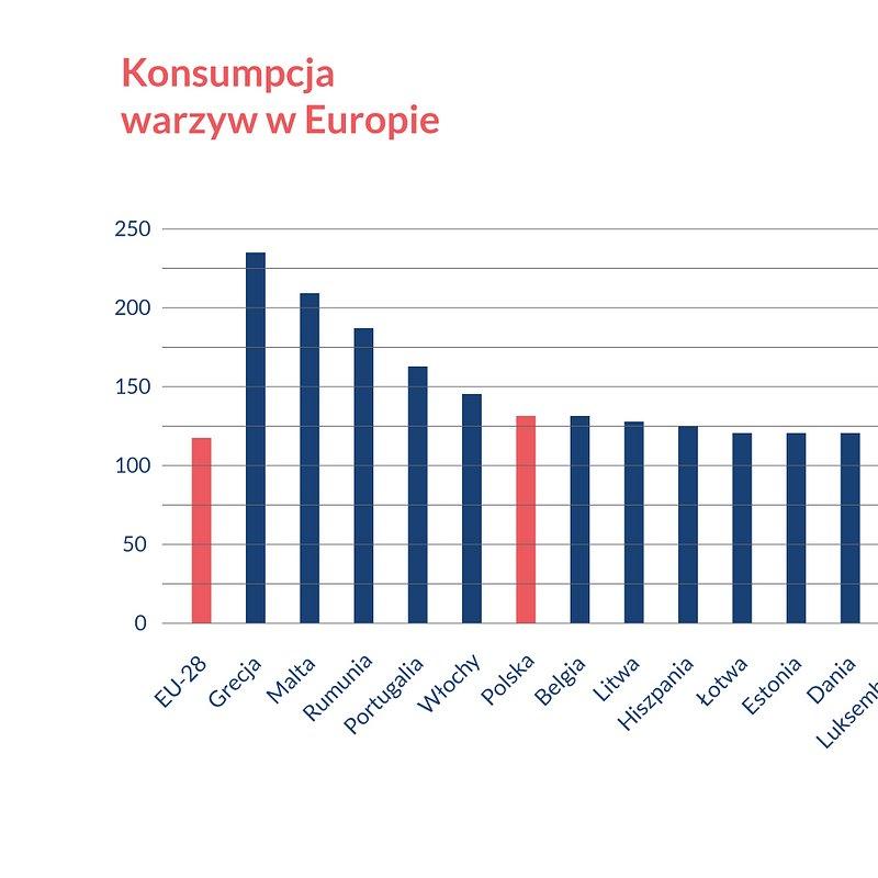 CZAS NA POLSKIE SUPER OWOCE Wykres konsumpcji warzyw w Europie.jpg