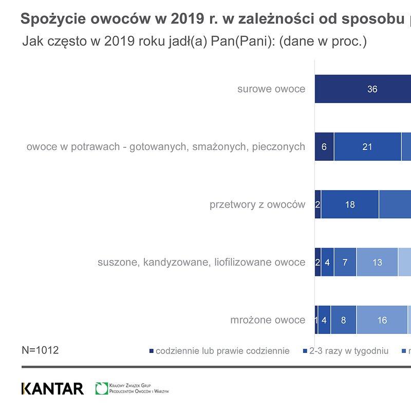 NBKWiO Najpopularniejsze warzywa i owocwe, marzec 2020 (8).jpg