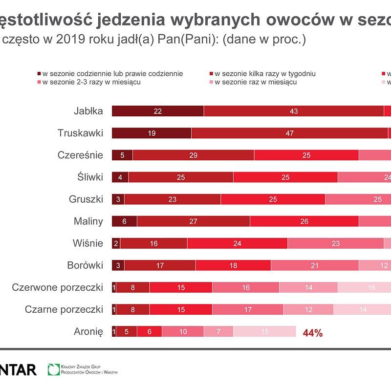 NBKWiO Najpopularniejsze warzywa i owocwe, marzec 2020 (2).jpg
