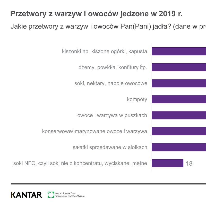 NBKWiO Najpopularniejsze warzywa i owocwe, marzec 2020 (6).jpg
