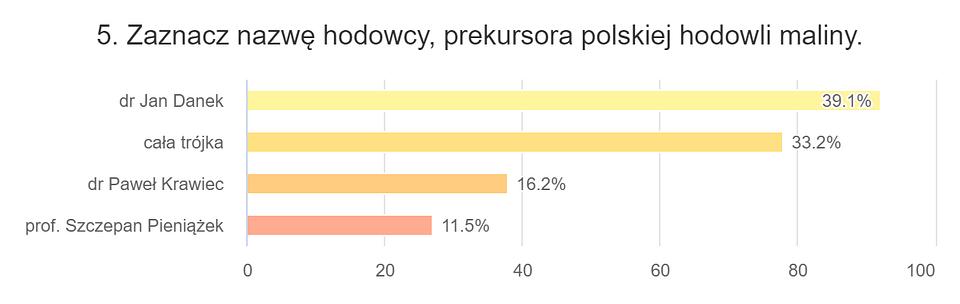 5. Zaznacz nazwę hodowcy, prekursora polskiej....png