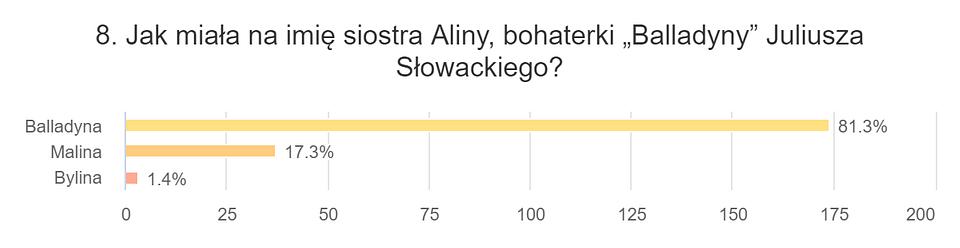 8. Jak miała na imię siostra Aliny, bohaterki... (2).png