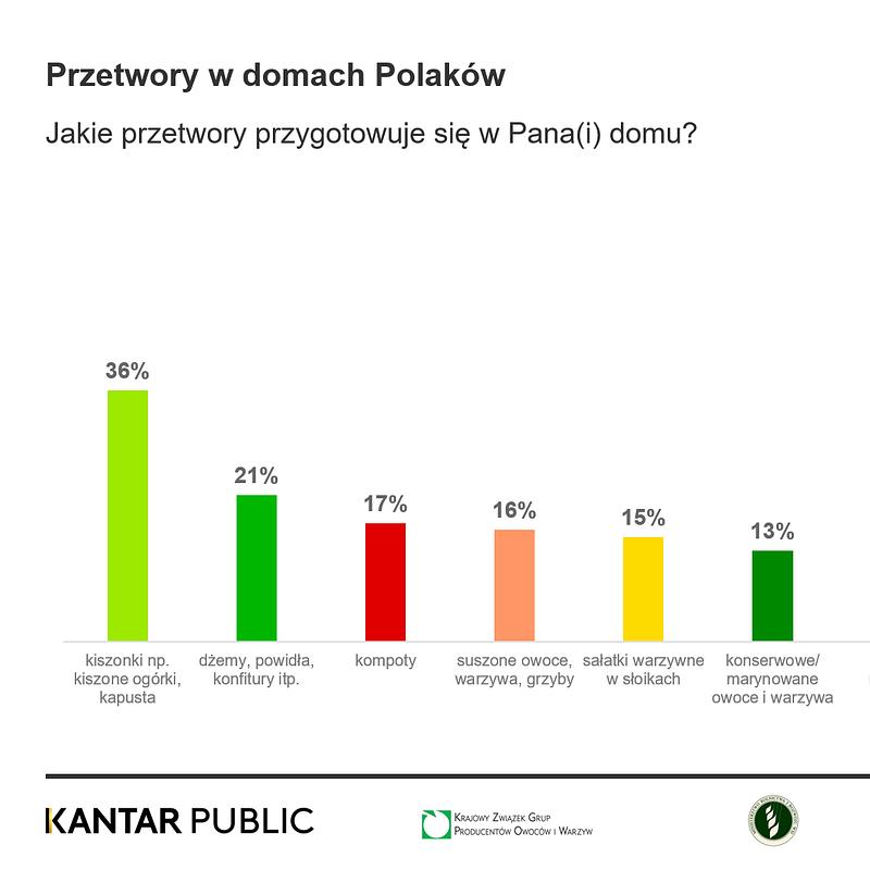 KANTAR Przetwory (2).png