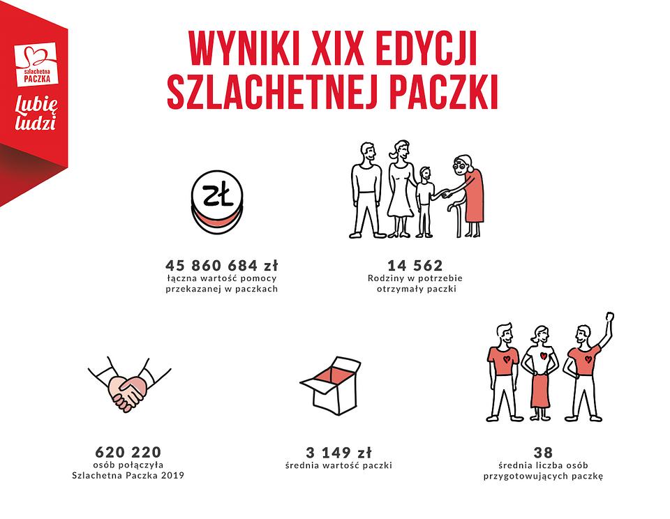 Wyniki Szlachetnej Paczki 2019.png