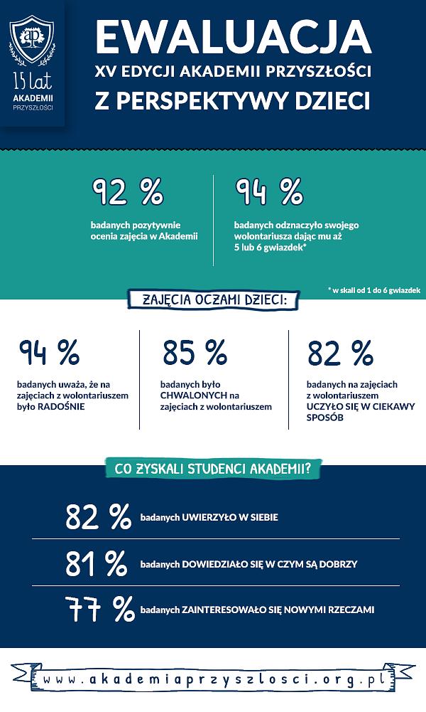 infografika_ewaluacja_AP_okiem dzieci.png