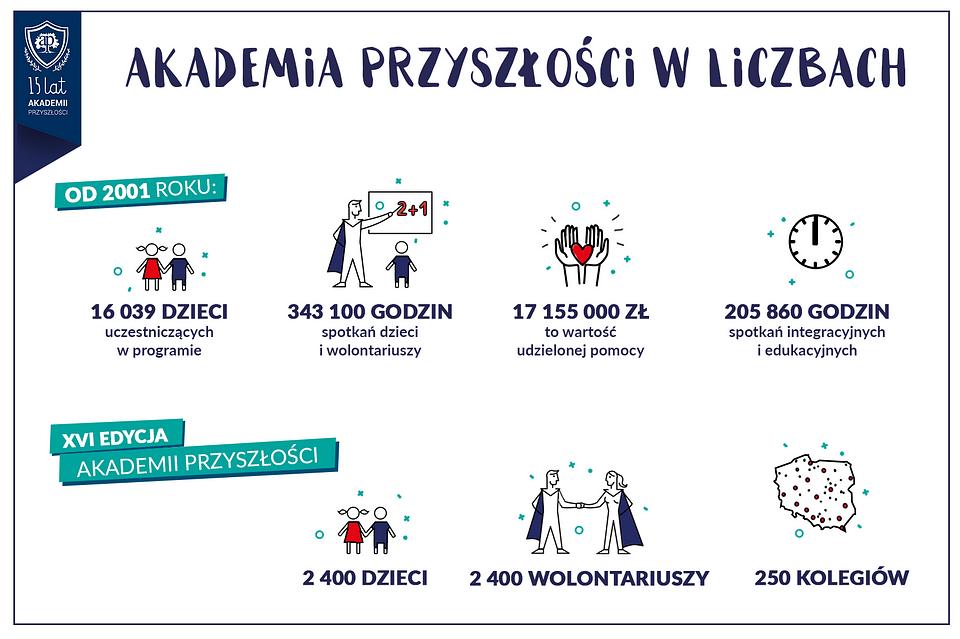akademia_w_liczbach.png