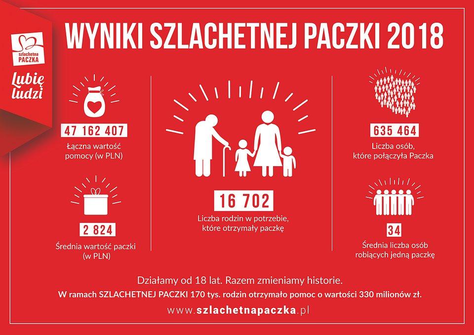 wyniki_paczki_edycja_18_2018_12_10.jpg