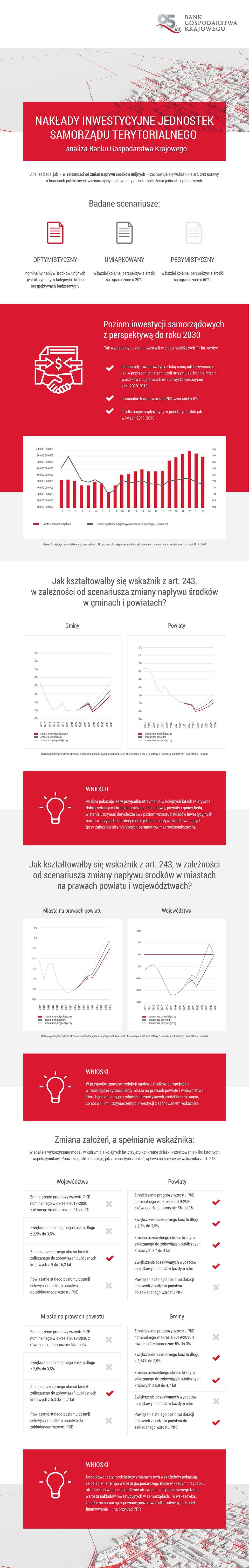 BGK_Infografika_Nakłady inwestycyjne JST_03.jpg