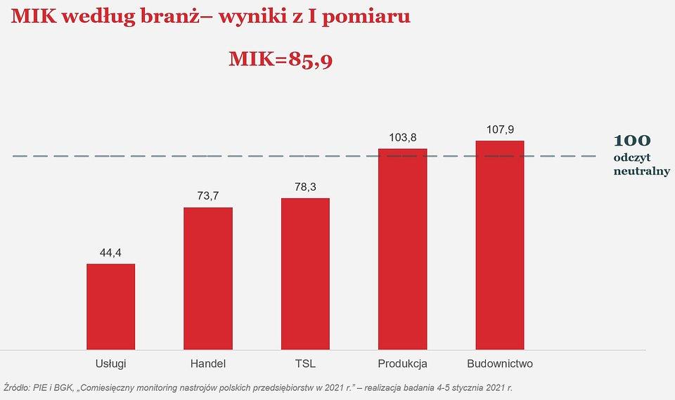 MIK wykres.jpg