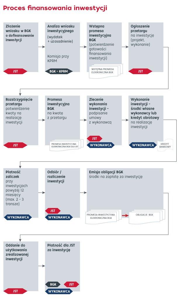 Proces Programu - grafika.jpg