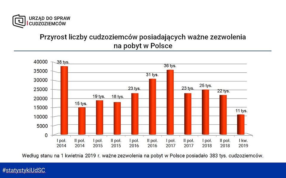 Przyrost liczby cudzoziemców posiadających ważne zezwolenia na pobyt w Polsce - I kw 2019.jpg