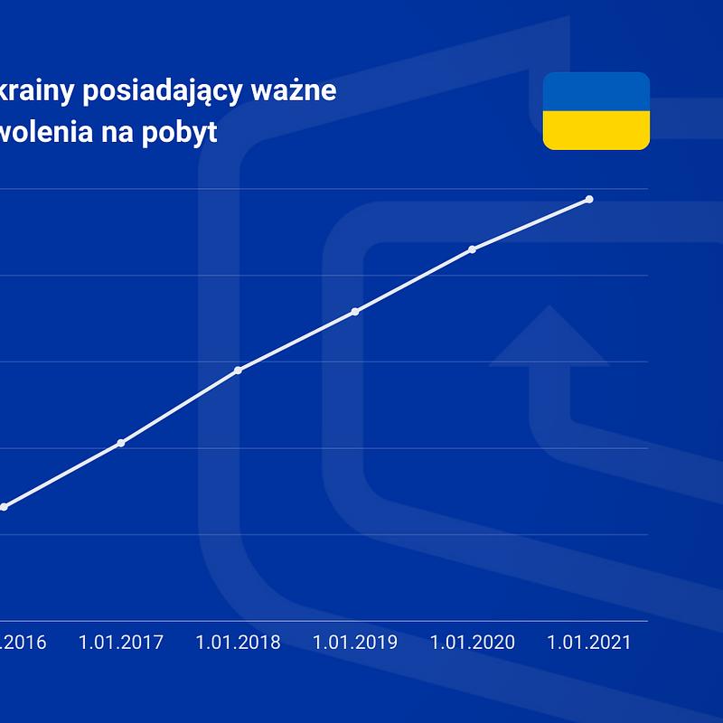 Obywatele Ukrainy posiadający ważne zezwolenia na pobyt.png