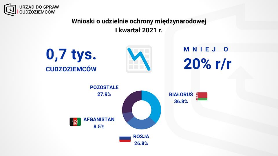 OM I kw 2021 - WNIOSKI.png