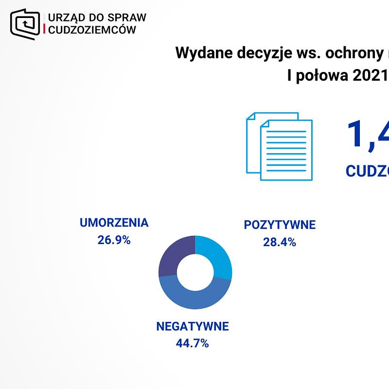 OM I poł 2021 - DECYZJE.png