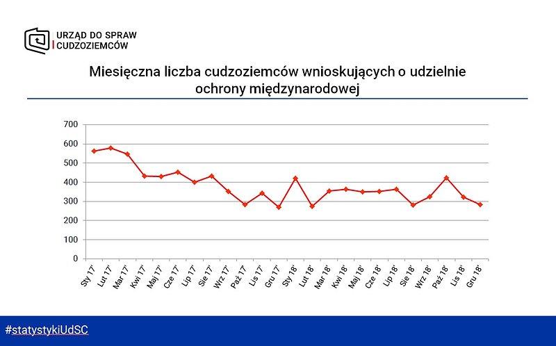 Miesięczna liczba cudzoziemców wnioskujących o udzielenie ochrony międzynarodowej.jpg
