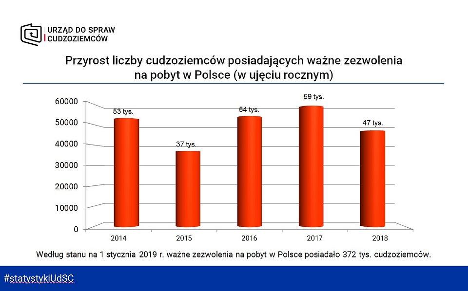 Przyrost liczby cudzoziemców posiadających ważne zezwolenia na pobyt w Polsce - rocznie.jpg