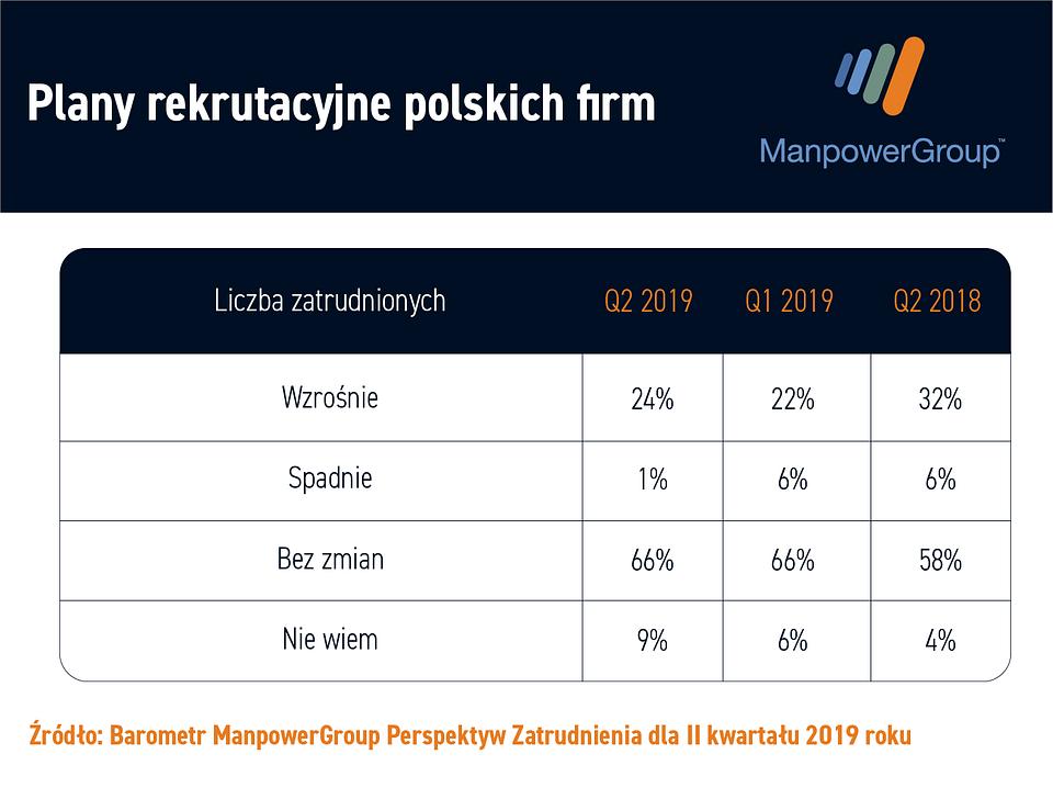 Prognozy_zatrudnienia_2019_vs_2018.png