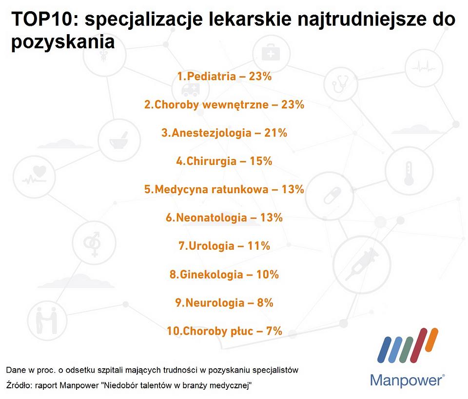 TOP10_specjalizacje.png
