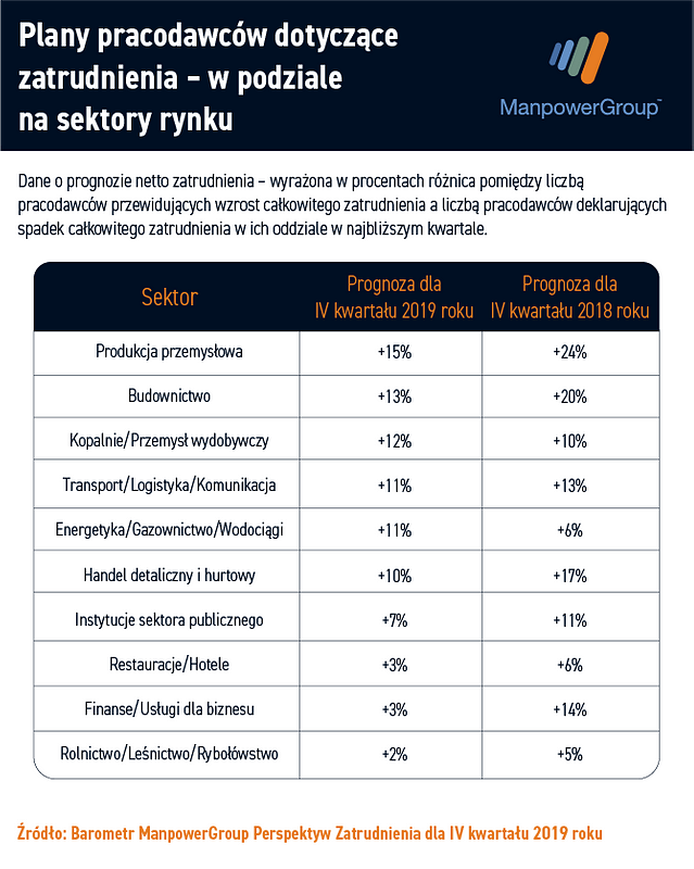 grafiki_wykresy_pr_www_q4__plany_pracodawcy_sektory.png