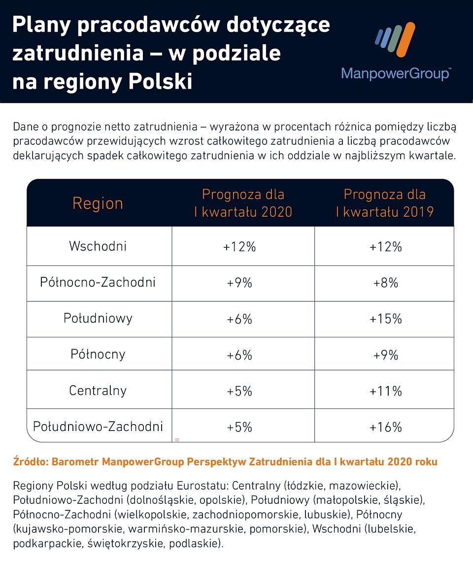 plany_pracodawcy_regiony.png