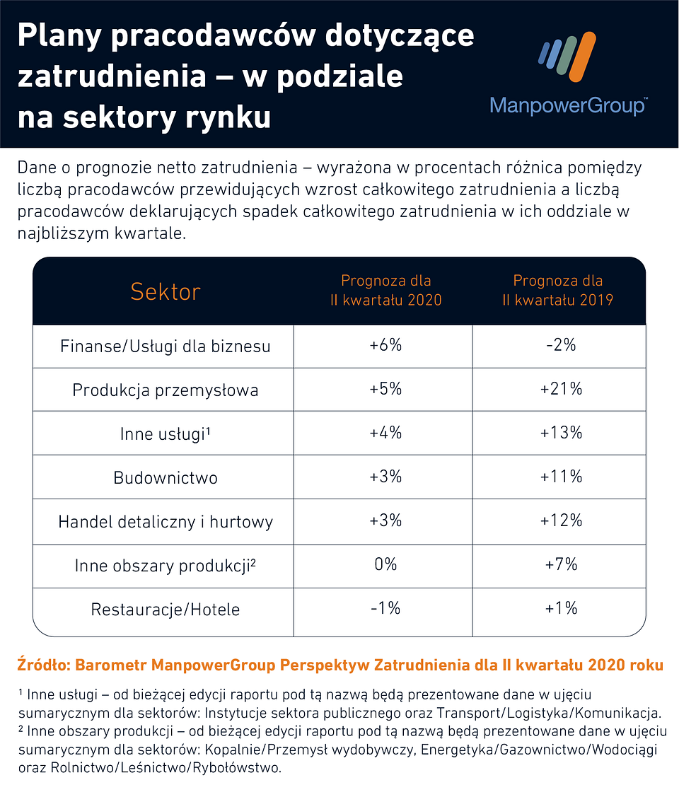 plany_pracodawcy_sektory.png